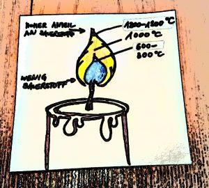Wie heiß kann Feuer wirklich werden? - BlogNew.de